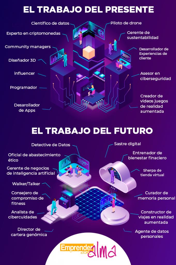 Infografia de las principales oportunidades en teletrabajo en el presente y en el futuro